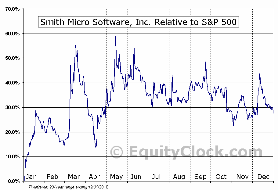 SMSI Relative to the S&P 500