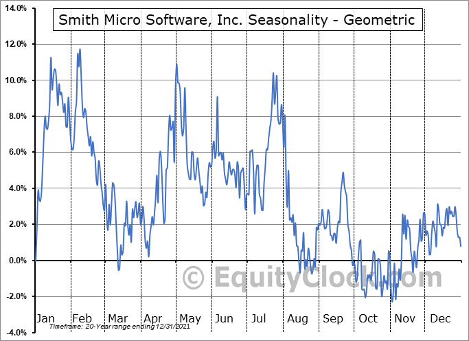 Smith Micro Software, Inc. (NASD:SMSI) Seasonality