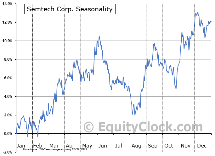Semtech Corporation Seasonal Chart