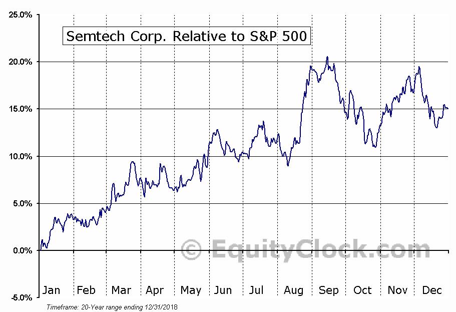 SMTC Relative to the S&P 500