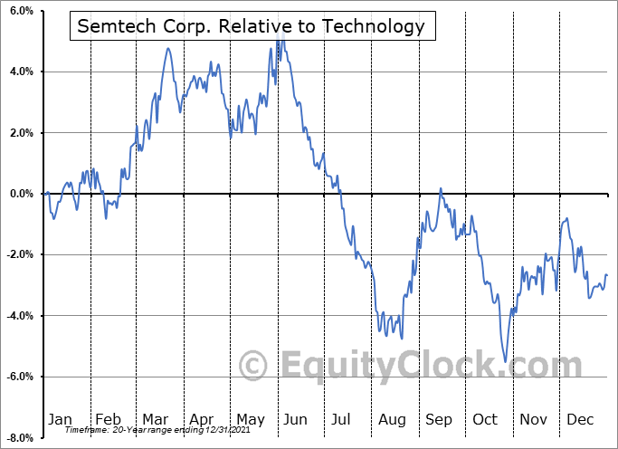 SMTC Relative to the Sector