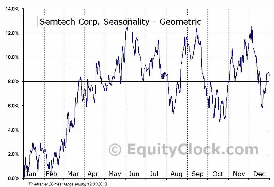 Semtech Corp. (NASD:SMTC) Seasonality