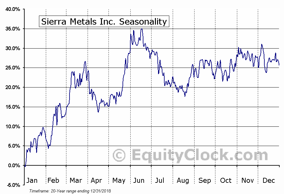 Sierra Metals Inc. (SMTS) Seasonal Chart