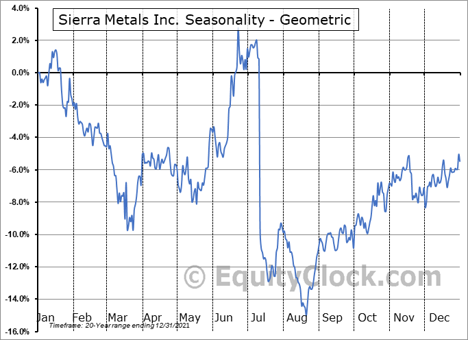 Sierra Metals Inc. (AMEX:SMTS) Seasonality