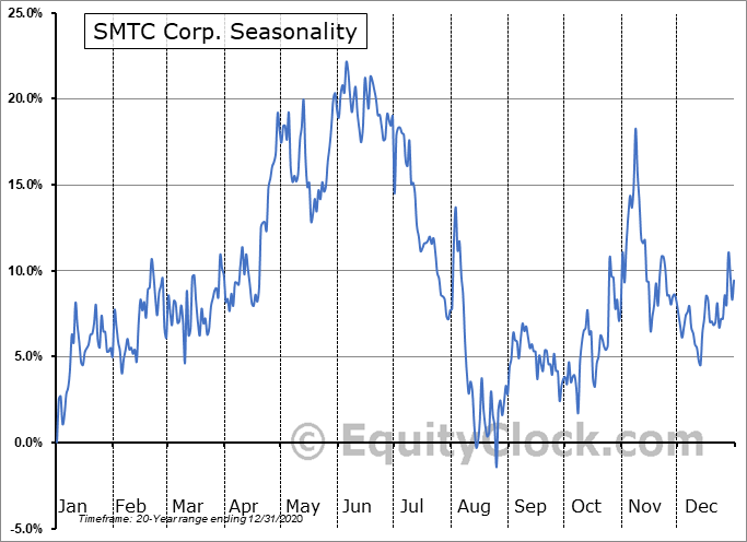 SMTC Corporation Seasonal Chart