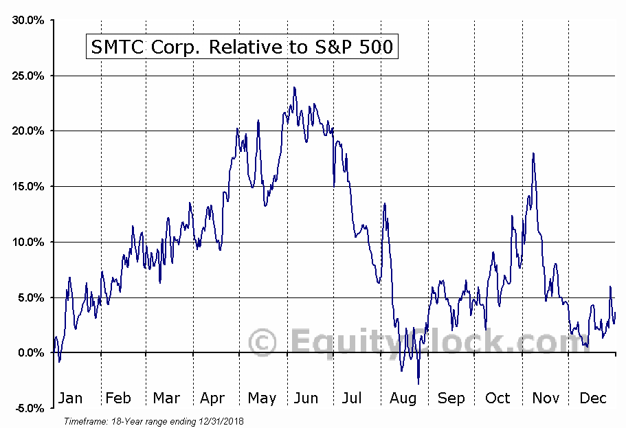 SMTX Relative to the S&P 500
