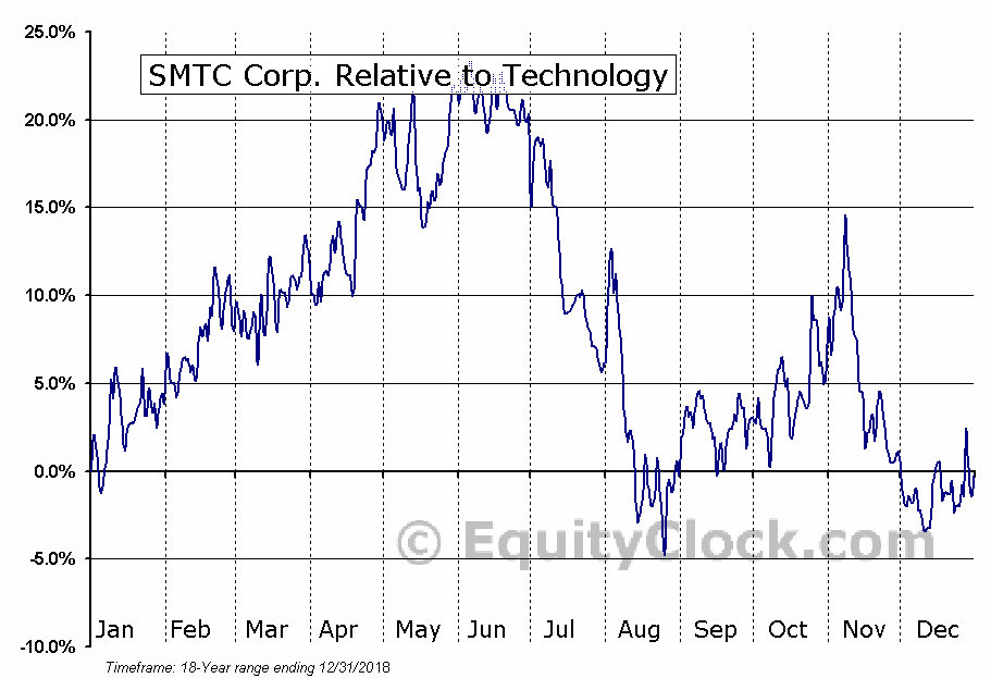 SMTX Relative to the Sector