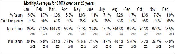 Monthly Seasonal SMTC Corp. (NASD:SMTX)