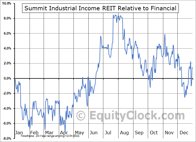 SMU-UN.TO Relative to the Sector