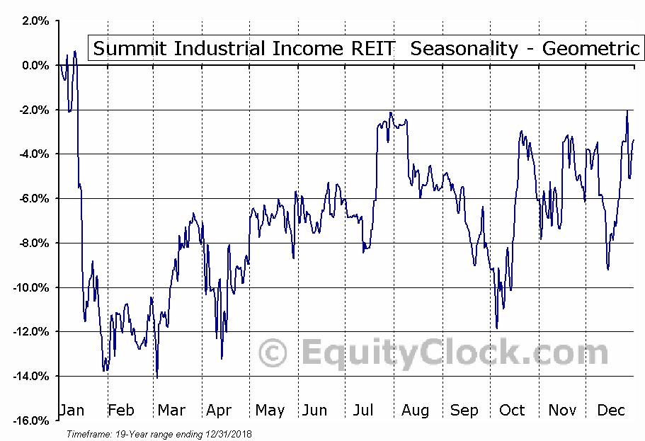 Summit Industrial Income REIT  (SMU/UN.TO) Seasonality