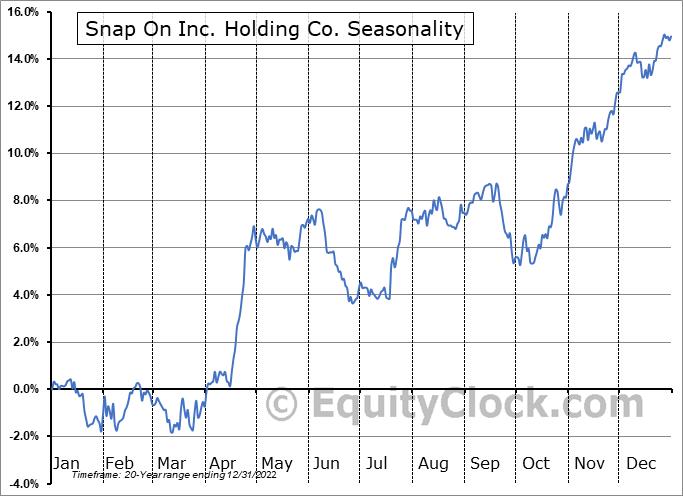 Snap On Inc. Holding Co. (NYSE:SNA) Seasonality