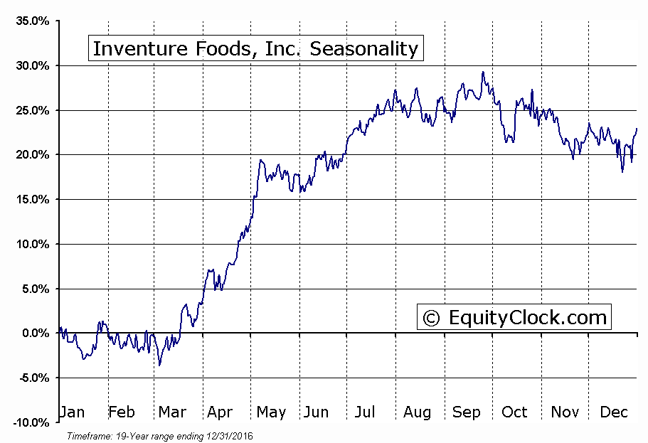 Inventure Foods, Inc. (NASD:SNAK) Seasonality