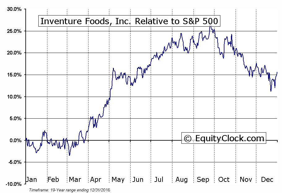 SNAK Relative to the S&P 500