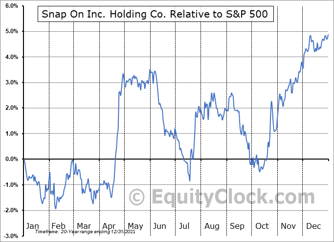 SNA Relative to the S&P 500