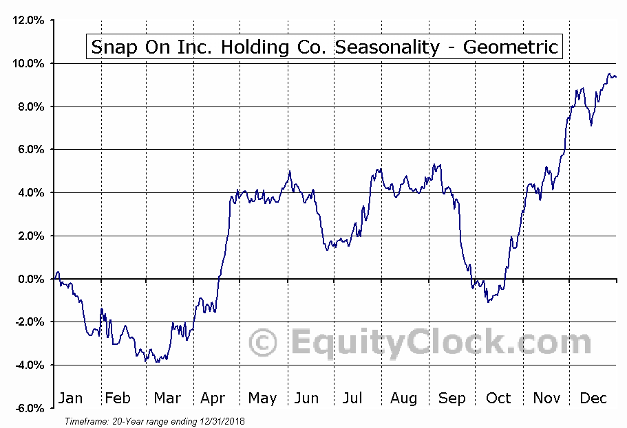 Snap On Inc  Holding Co  (NYSE:SNA) Seasonal Chart | Equity