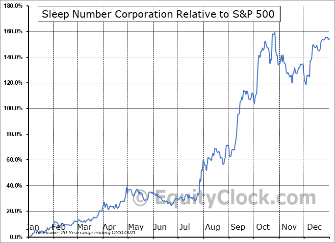 SNBR Relative to the S&P 500