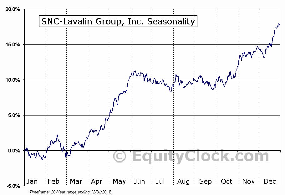 SNC-Lavalin Group Inc. (TSE:SNC) Seasonality