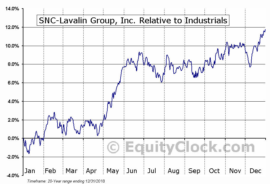 SNC.TO Relative to the Sector