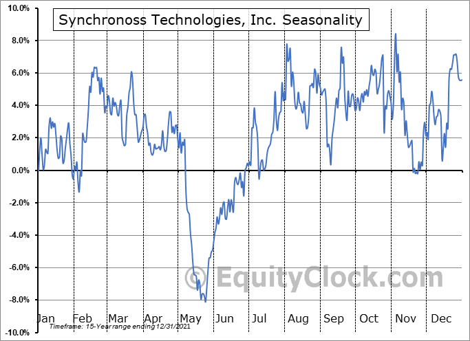 Synchronoss Technologies, Inc. Seasonal Chart