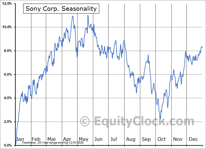 Sony Corp Ord Seasonal Chart