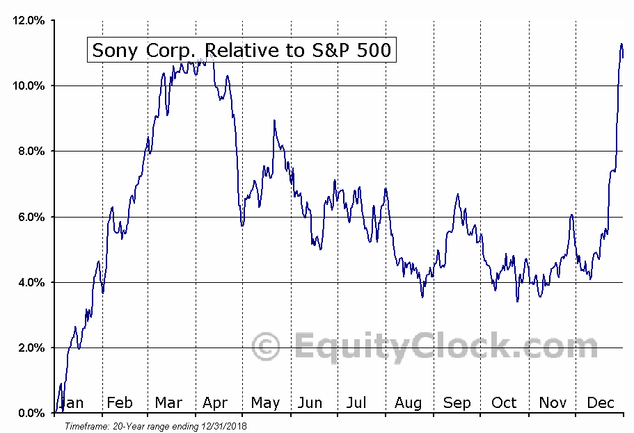 SNE Relative to the S&P 500