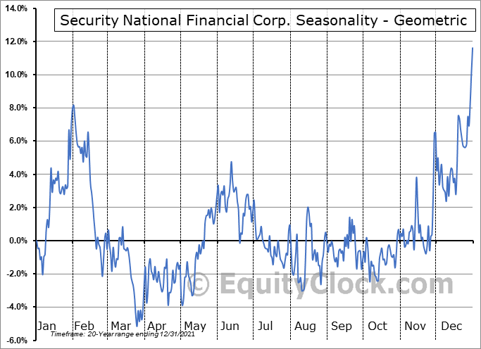 Security National Financial Corp. (NASD:SNFCA) Seasonality