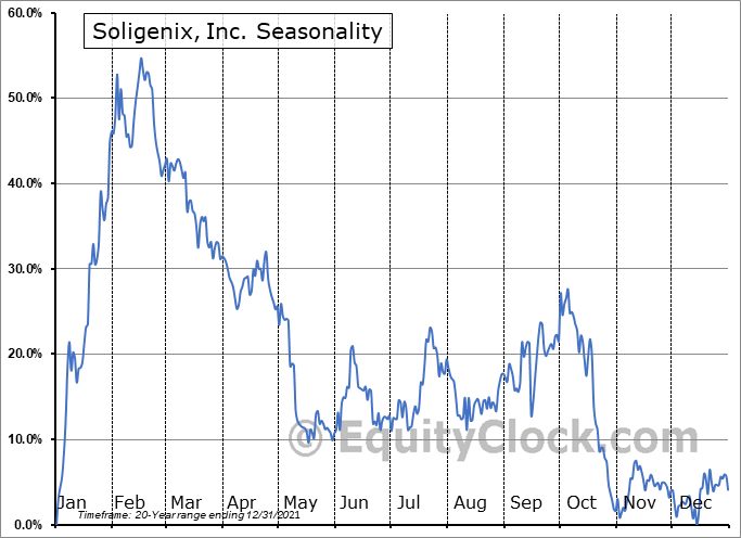 Soligenix, Inc. (NASD:SNGX) Seasonality