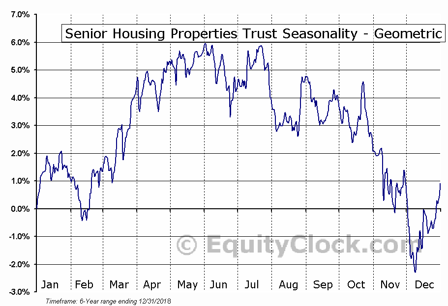 Senior Housing Properties Trust (NASD:SNHNI) Seasonality