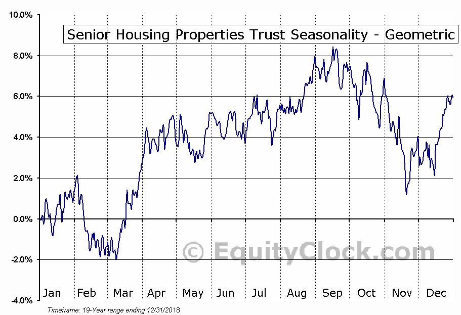 Senior Housing Properties Trust (NASD:SNH) Seasonality