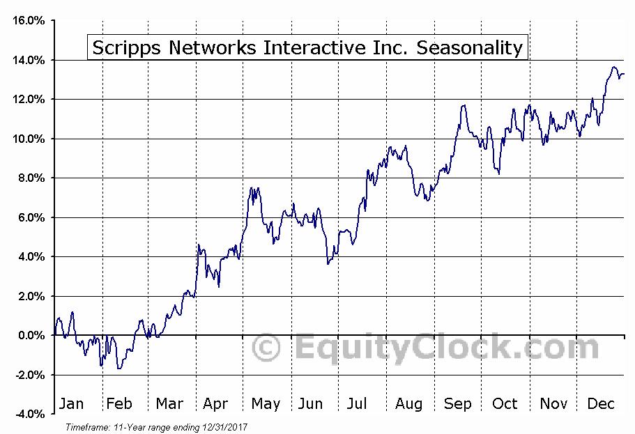 Scripps Networks Interactive Inc. (NASD:SNI) Seasonal Chart