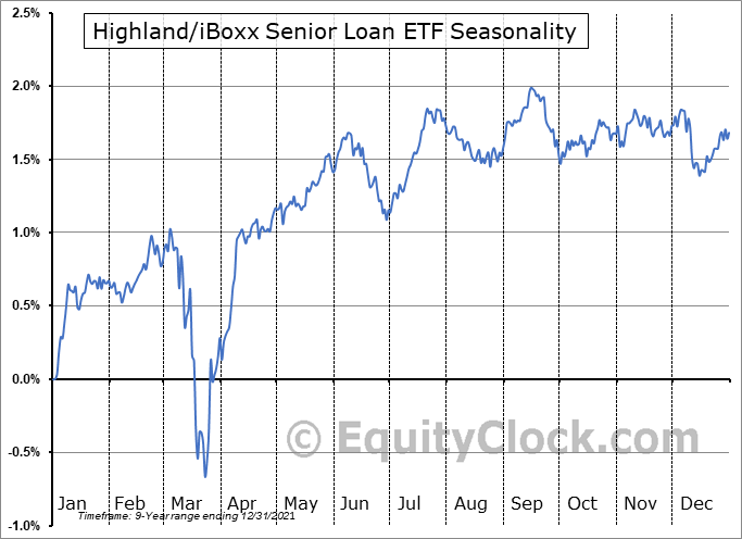 Highland/iBoxx Senior Loan ETF (NASD:SNLN) Seasonality