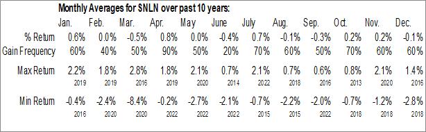 Monthly Seasonal Highland/iBoxx Senior Loan ETF (NASD:SNLN)