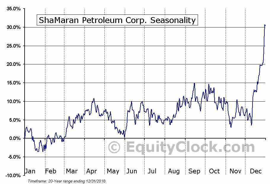ShaMaran Petroleum Corp. (TSXV:SNM) Seasonality
