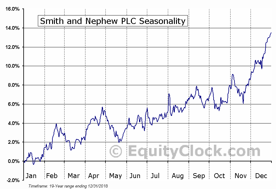 Smith and Nephew PLC (NYSE:SNN) Seasonal Chart