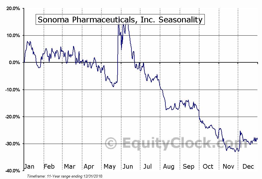 Sonoma Pharmaceuticals, Inc. (SNOA) Seasonal Chart
