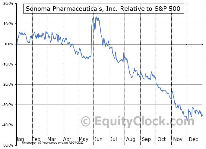 SNOA Relative to the S&P 500