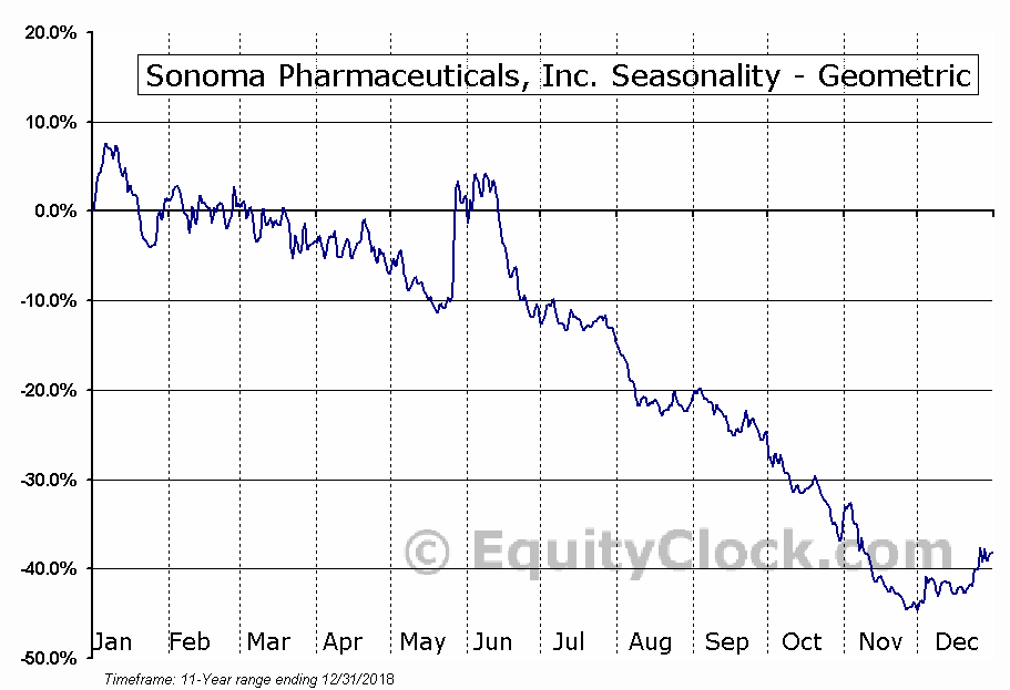 Sonoma Pharmaceuticals, Inc. (NASD:SNOA) Seasonality