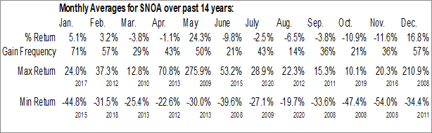 Monthly Seasonal Sonoma Pharmaceuticals, Inc. (NASD:SNOA)
