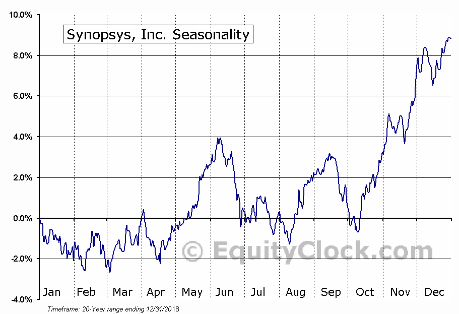 Synopsys, Inc. (SNPS) Seasonal Chart