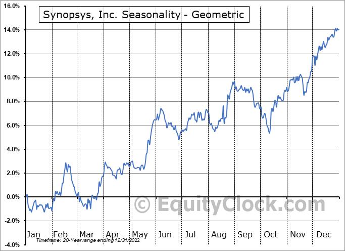 Synopsys, Inc. (NASD:SNPS) Seasonality