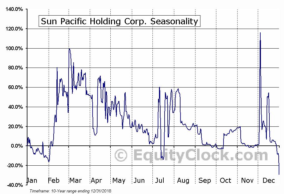 Sun Pacific Holding Corp. (OTCMKT:SNPW) Seasonality