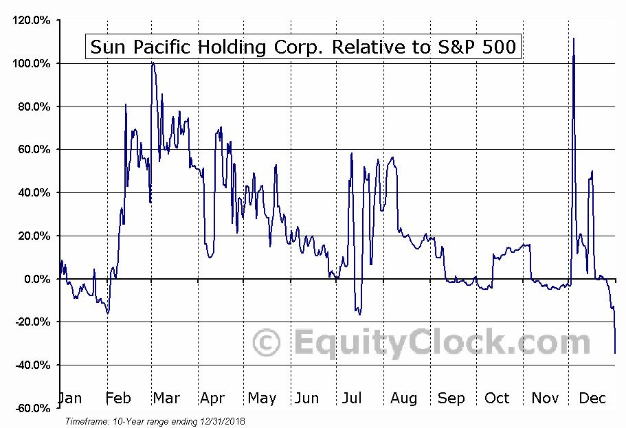 SNPW Relative to the S&P 500