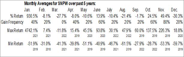 Monthly Seasonal Sun Pacific Holding Corp. (OTCMKT:SNPW)