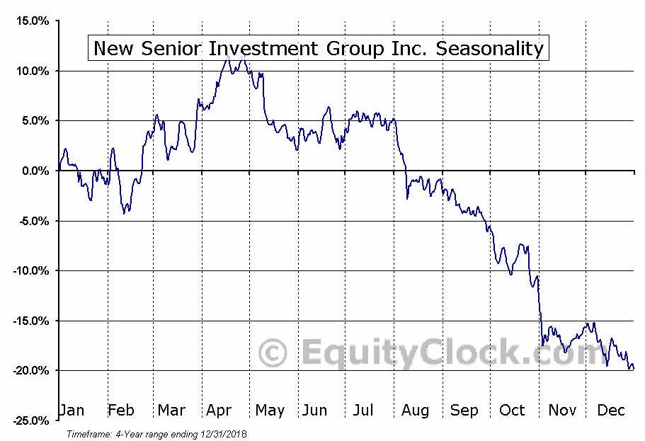 New Senior Investment Group Inc. (SNR) Seasonal Chart