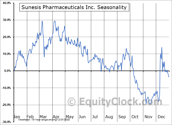 Sunesis Pharmaceuticals Inc. (NASD:SNSS) Seasonality