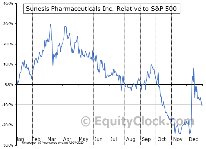 SNSS Relative to the S&P 500
