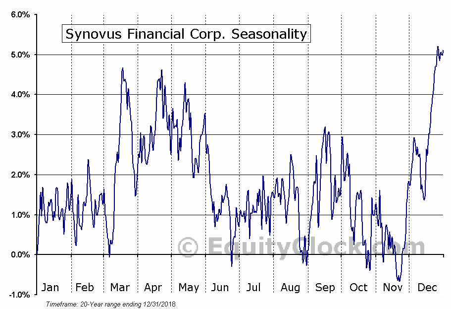 Synovus Financial Corp. Seasonal Chart