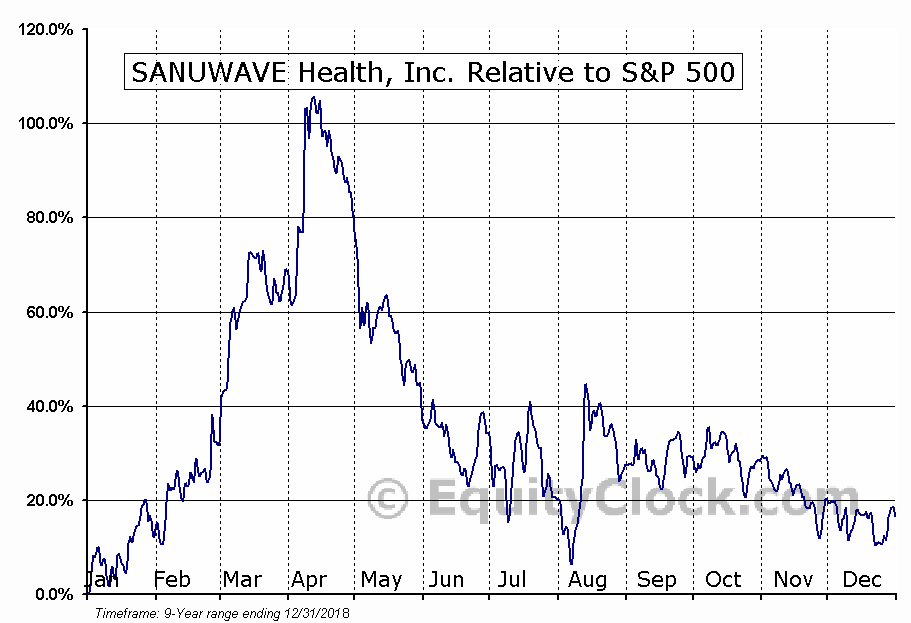 SNWV Relative to the S&P 500
