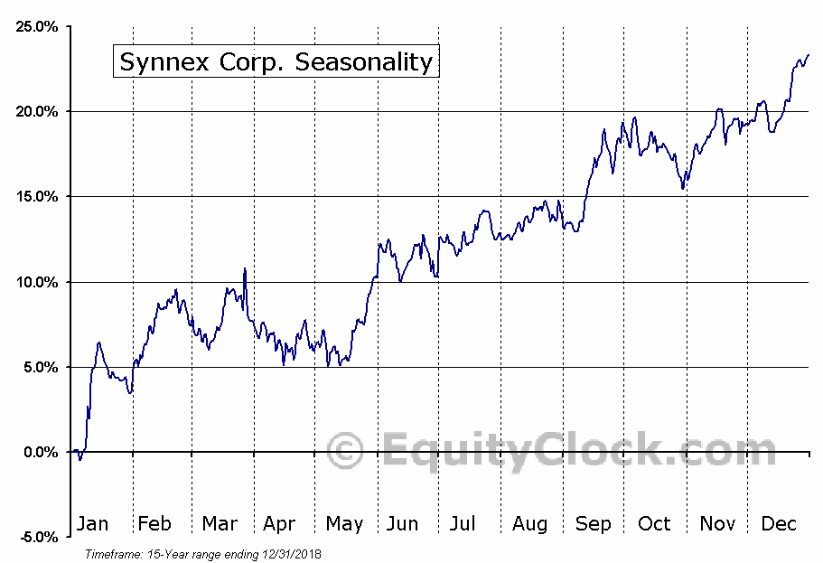 Synnex Corporation (SNX) Seasonal Chart
