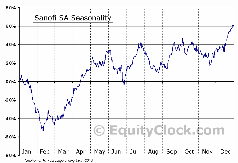 Sanofi (SNY) Seasonal Chart
